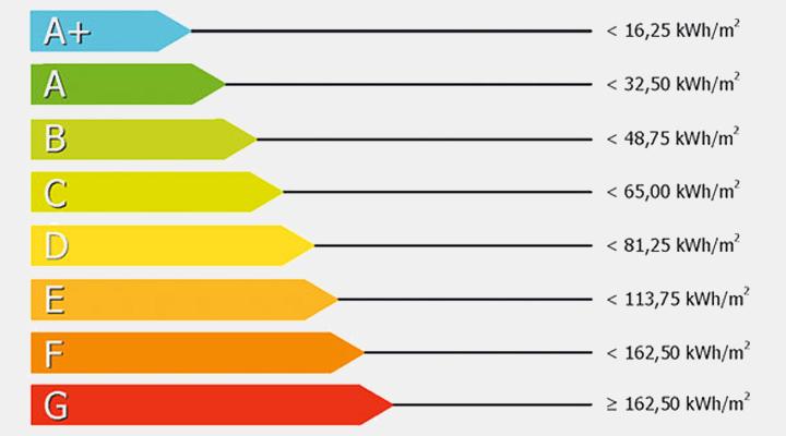 i-CErtific certificate energetice Timisoara